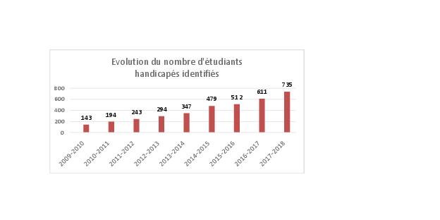 les emplois datant alternance Strasbourg