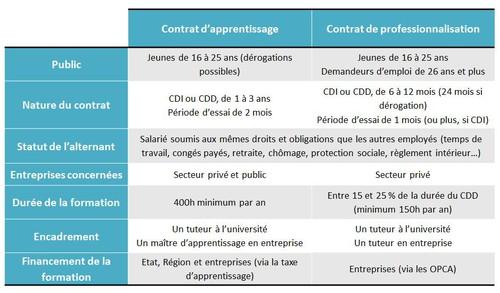 Grille des sp cificit s - Grille de salaire contrat de professionnalisation ...